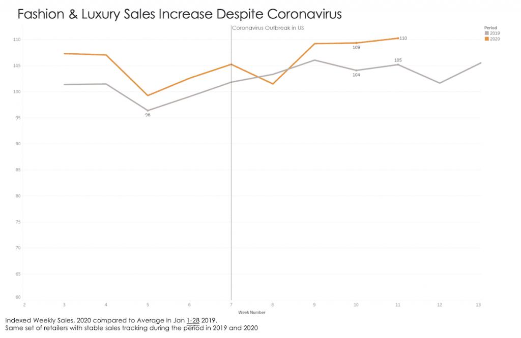 Fashion & Luxury Sales Increase Despite Coronavirus